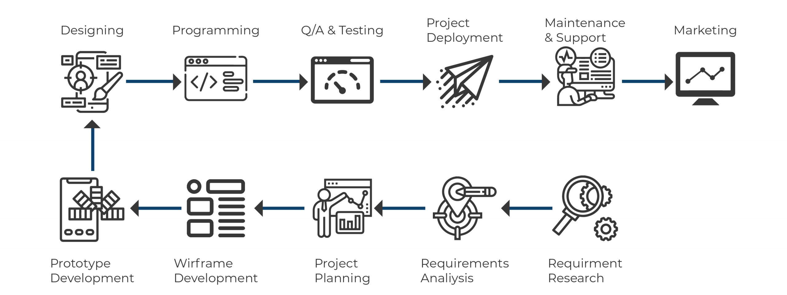 FL development cycle